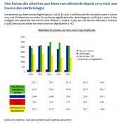 Bilan 2016 de la délinquance et de la sécurité routière en Saône-et-Loire...