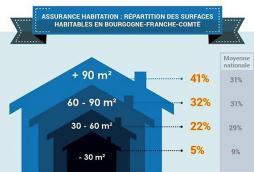Baromètre 2016 des primes d'assurance habitation...